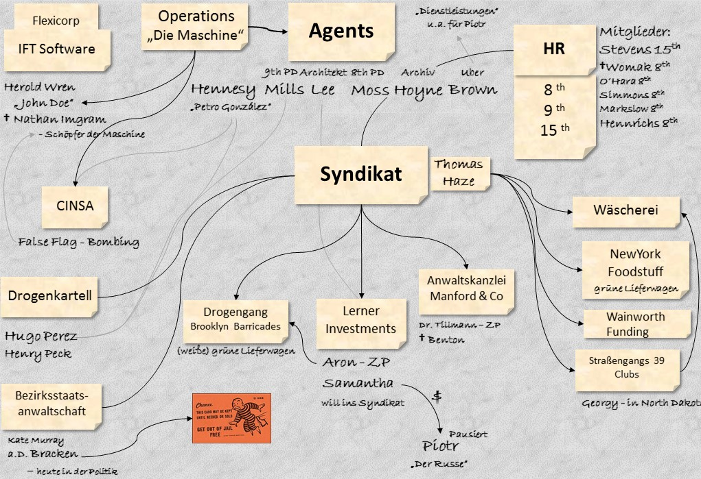 NightsBlackAgents_Mindmap.jpg